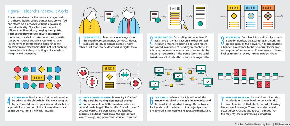 Deloitte Blockchain infographic