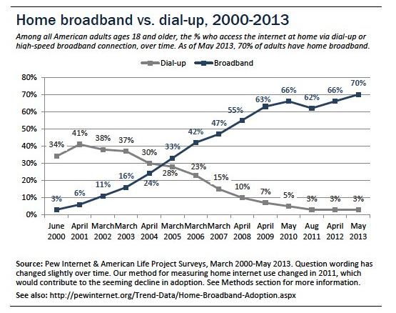 Dial up vs. Broadband Access
