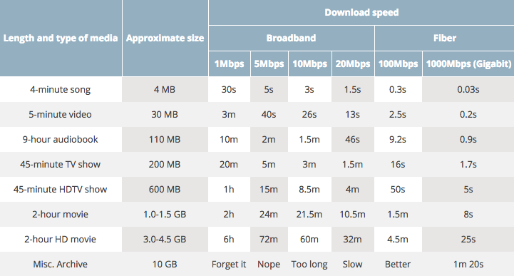Internet Download Speeds by Access Type