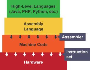 Software code process