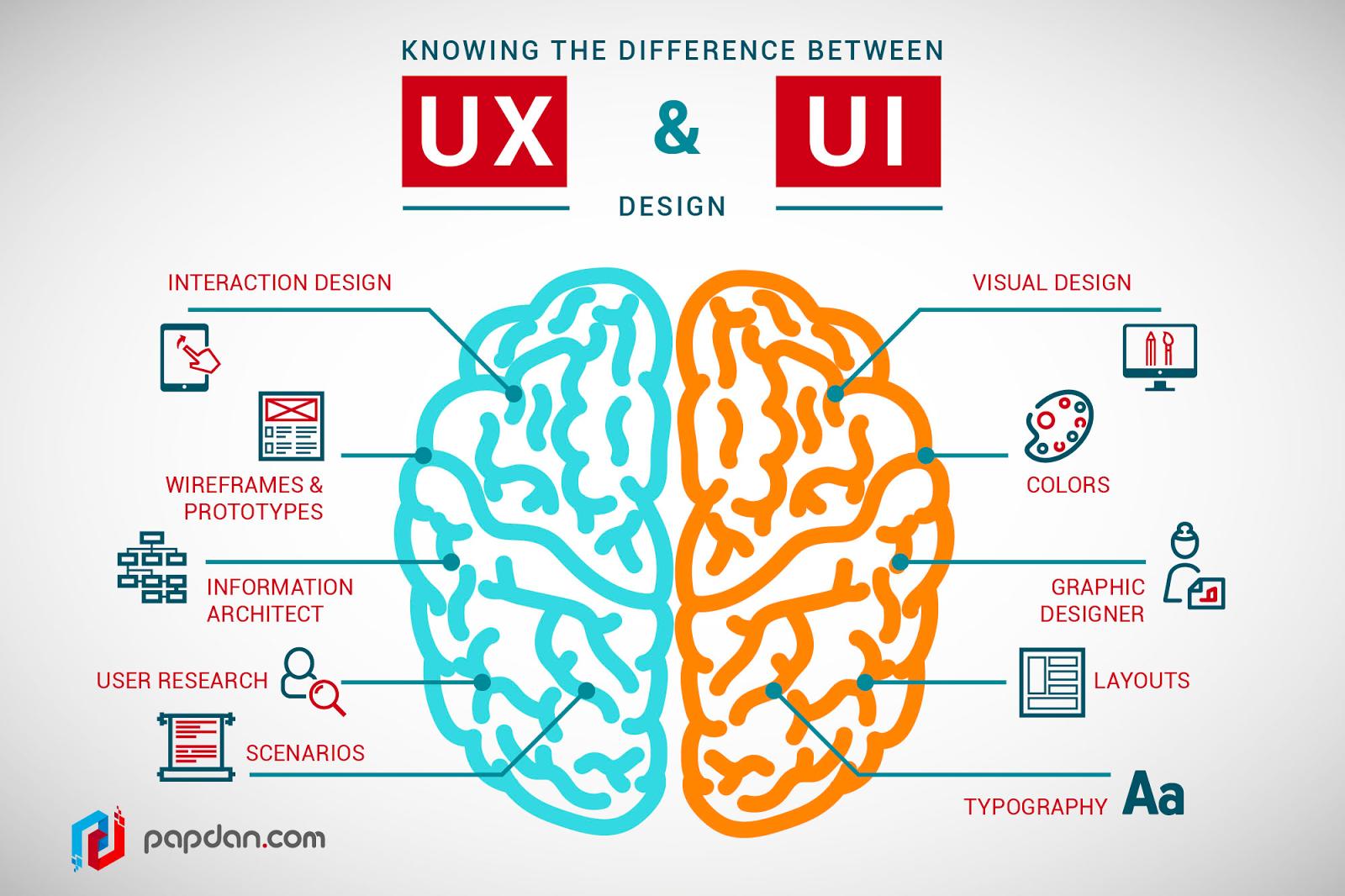 User Experience (UX) vs. User Interface (UI)